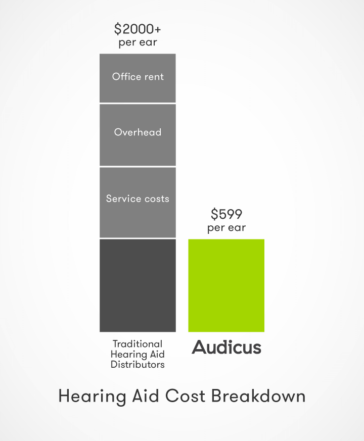 hearing-loss-Hearing-Aid-Cost-Audicus